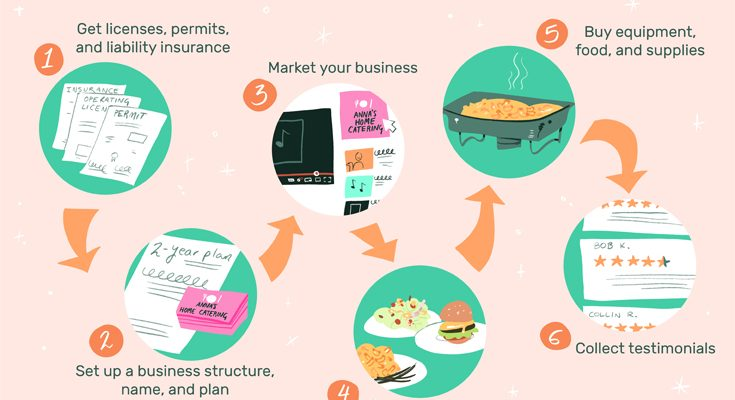Preparing Your Culinary Business Plan